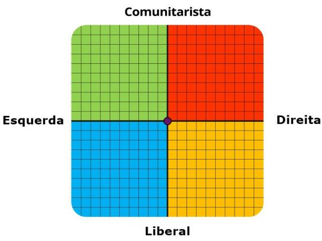Descubra qual é a sua posição política! | Quizur