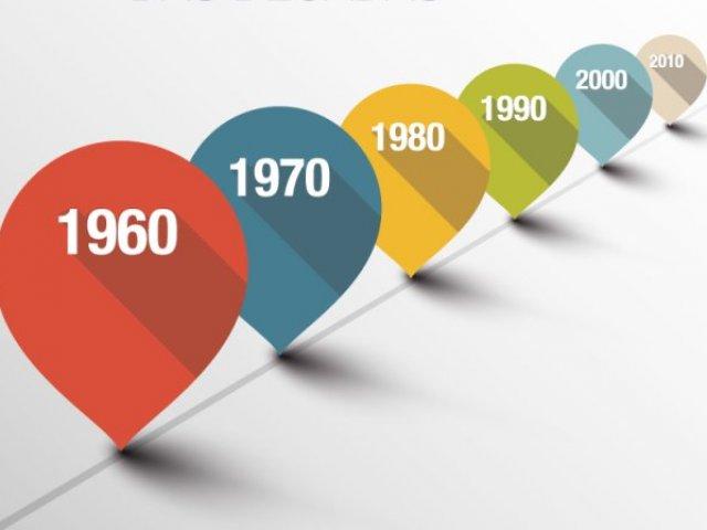 Em que década você realmente deveria ter nascido?